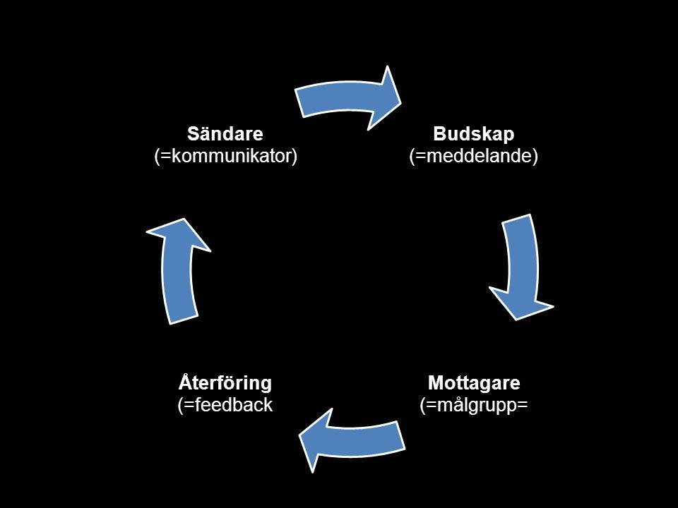 Budskap (=meddelande) Mottagare (=målgrupp= Återföring (=feedback Sändare (=kommunikator)
