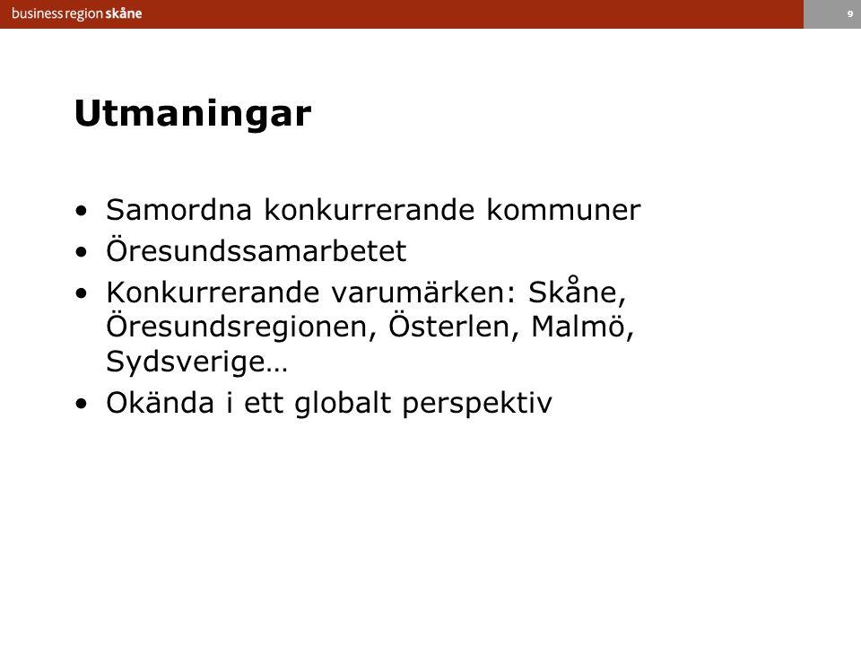 9 Utmaningar Samordna konkurrerande kommuner Öresundssamarbetet Konkurrerande varumärken: Skåne, Öresundsregionen, Österlen, Malmö, Sydsverige… Okända i ett globalt perspektiv
