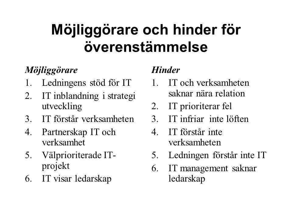 Möjliggörare och hinder för överenstämmelse Möjliggörare 1.Ledningens stöd för IT 2.IT inblandning i strategi utveckling 3.IT förstår verksamheten 4.P