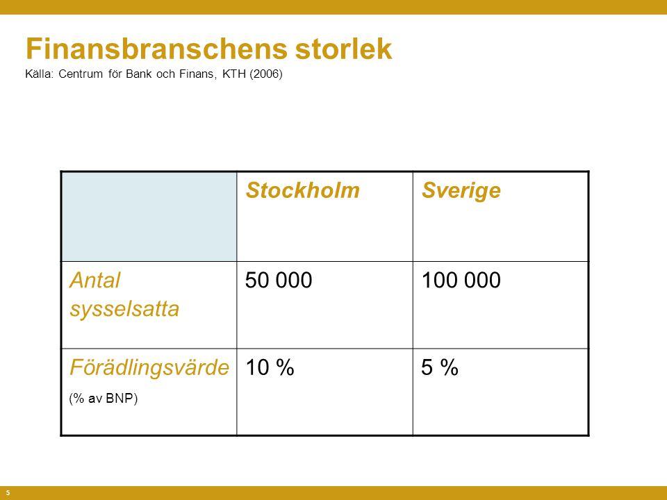 5 Finansbranschens storlek Källa: Centrum för Bank och Finans, KTH (2006) StockholmSverige Antal sysselsatta 50 000100 000 Förädlingsvärde (% av BNP) 10 %5 %