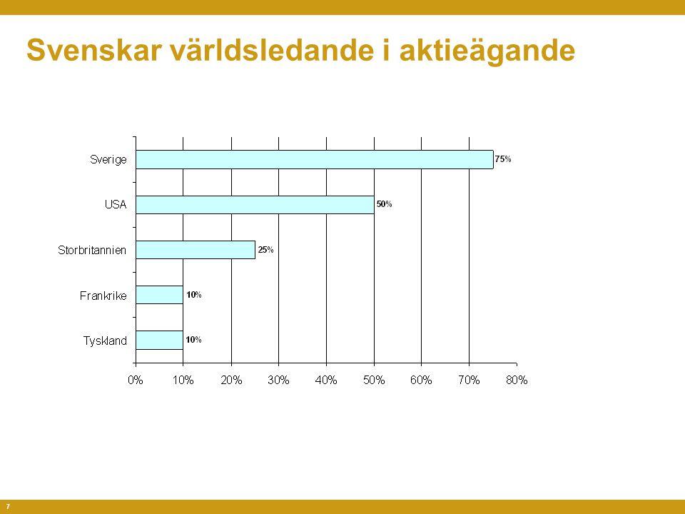 7 Svenskar världsledande i aktieägande