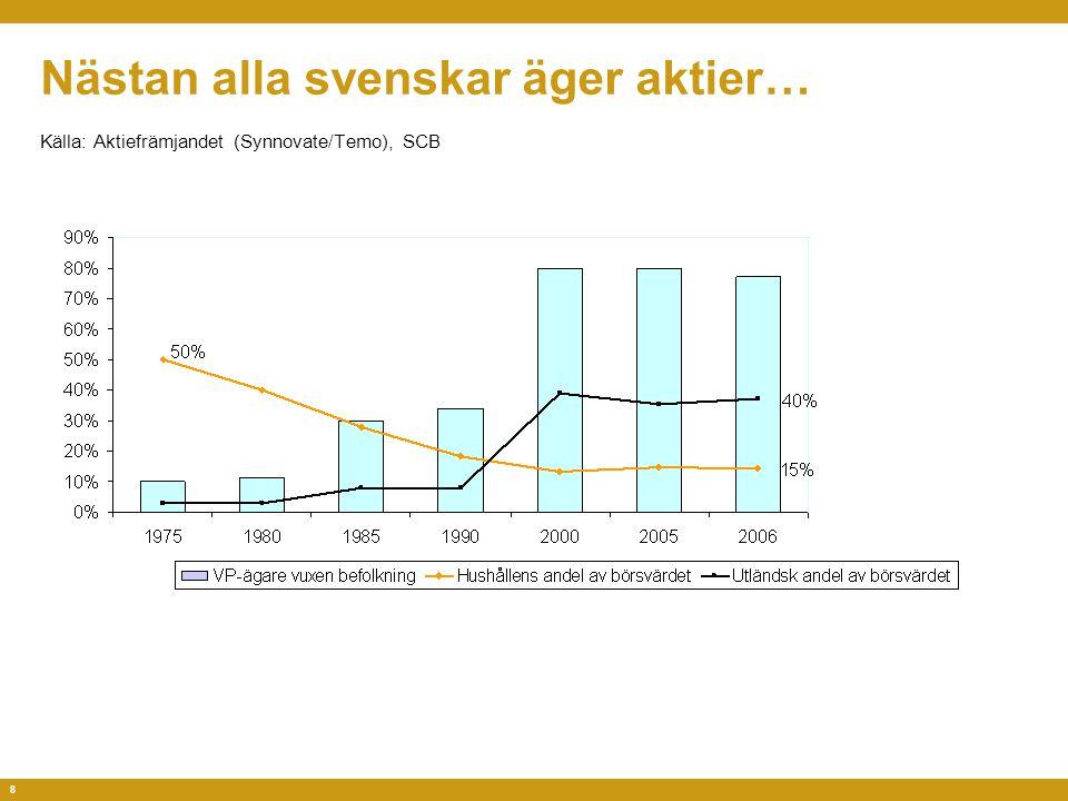 8 Nästan alla svenskar äger aktier… Källa: Aktiefrämjandet (Synnovate/Temo), SCB