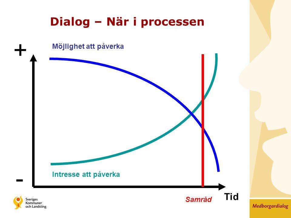 + - Möjlighet att påverka Intresse att påverka Samråd Tid Dialog – När i processen