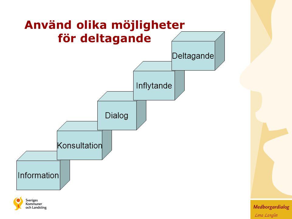 Lena Langlet Använd olika möjligheter för deltagande Information Konsultation Dialog Inflytande Deltagande