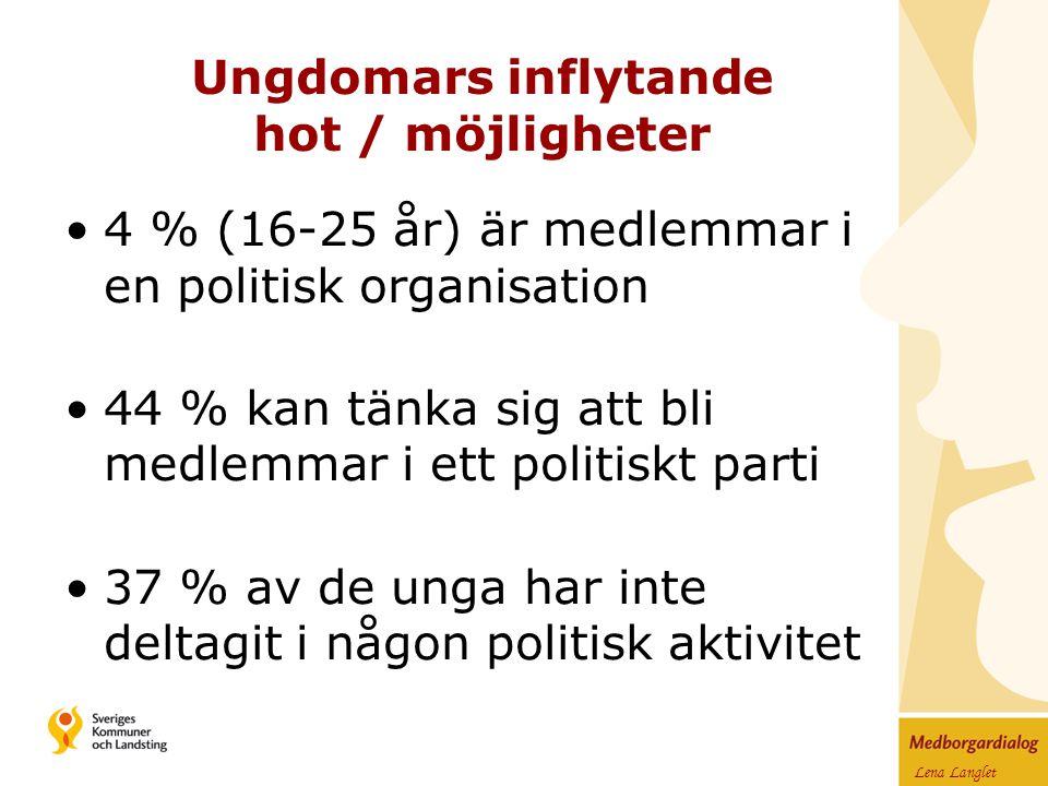 Lena Langlet 4 % (16-25 år) är medlemmar i en politisk organisation 44 % kan tänka sig att bli medlemmar i ett politiskt parti 37 % av de unga har inte deltagit i någon politisk aktivitet Ungdomars inflytande hot / möjligheter