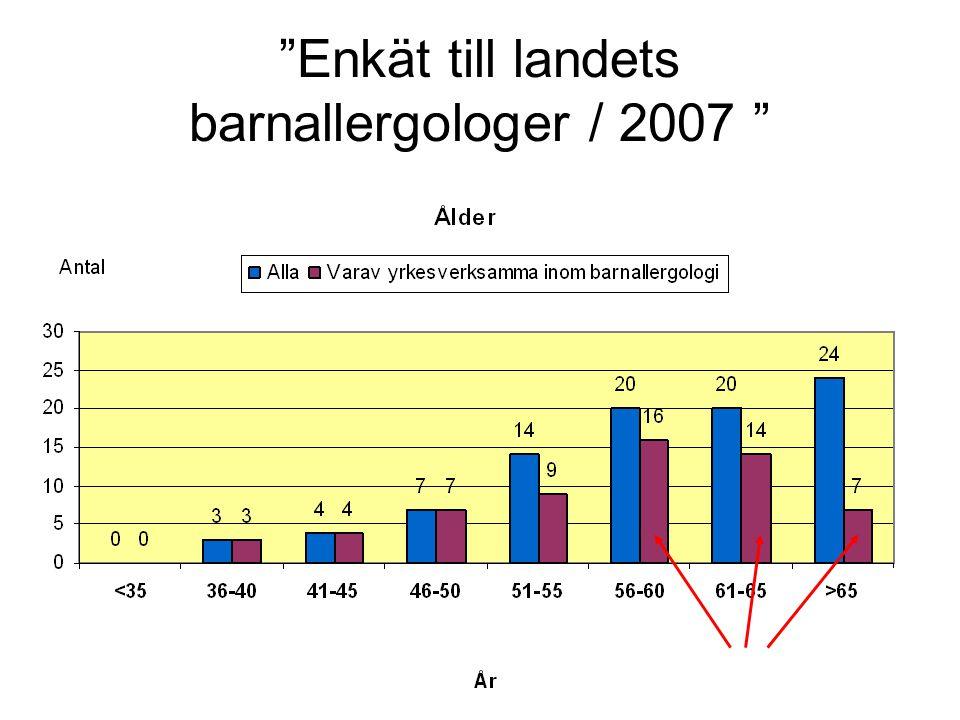 """""""Enkät till landets barnallergologer / 2007 """""""