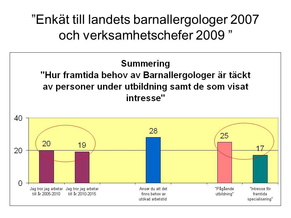 """""""Enkät till landets barnallergologer 2007 och verksamhetschefer 2009 """""""