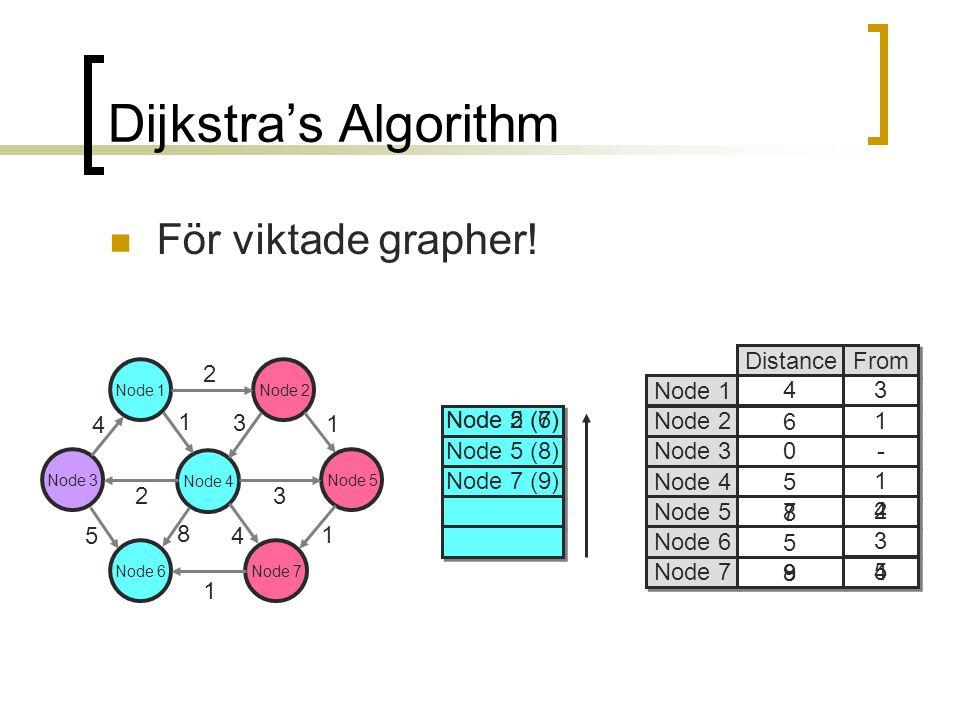 Dijkstra's Algorithm För viktade grapher.