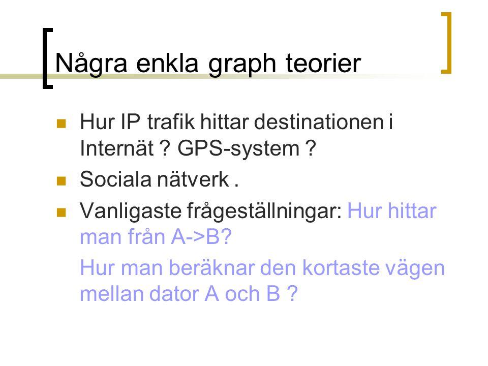 Terminology Vertices & edges ( Noder och förbindelse) Paths (väg)  Viktad  Oviktad Riktad graph  Visa förbindelse är enbart envägs  Vikten för en förbindelse behövs inte vara dessama i båda riktningarna ( om båda finns) Halmstad Varberg Göteborg Borås Jönköping Växjö 40 70 100 200 120 60 Halmstad Varberg Göteborg Borås Jönköping Växjö 40 70 100 200 120 60
