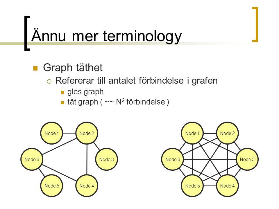 Ännu mer terminology Graph täthet  Refererar till antalet förbindelse i grafen gles graph tät graph ( ~~ N 2 förbindelse ) Node 5Node 4 Node 1Node 2 Node 3Node 6 Node 5Node 4 Node 1Node 2 Node 3Node 6