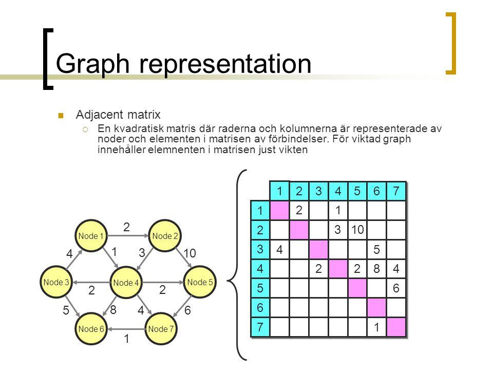Graph representation Adjacent matrix  En kvadratisk matris där raderna och kolumnerna är representerade av noder och elementen i matrisen av förbindelser.