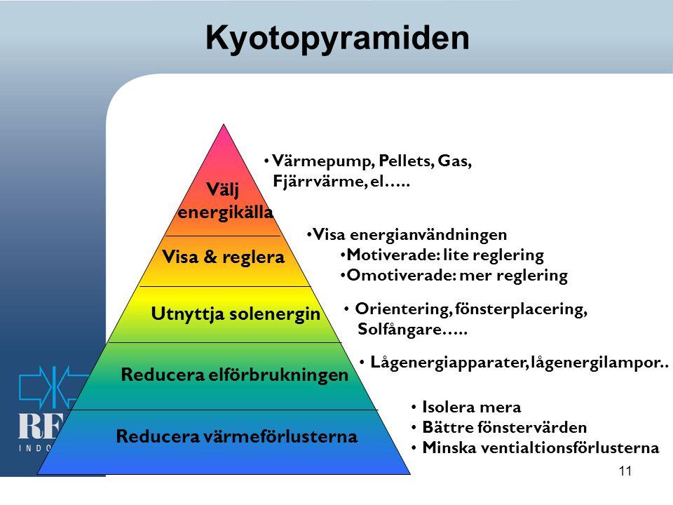 11 Kyotopyramiden Reducera värmeförlusterna Reducera elförbrukningen Utnyttja solenergin Visa & reglera Välj energikälla Värmepump, Pellets, Gas, Fjärrvärme, el…..