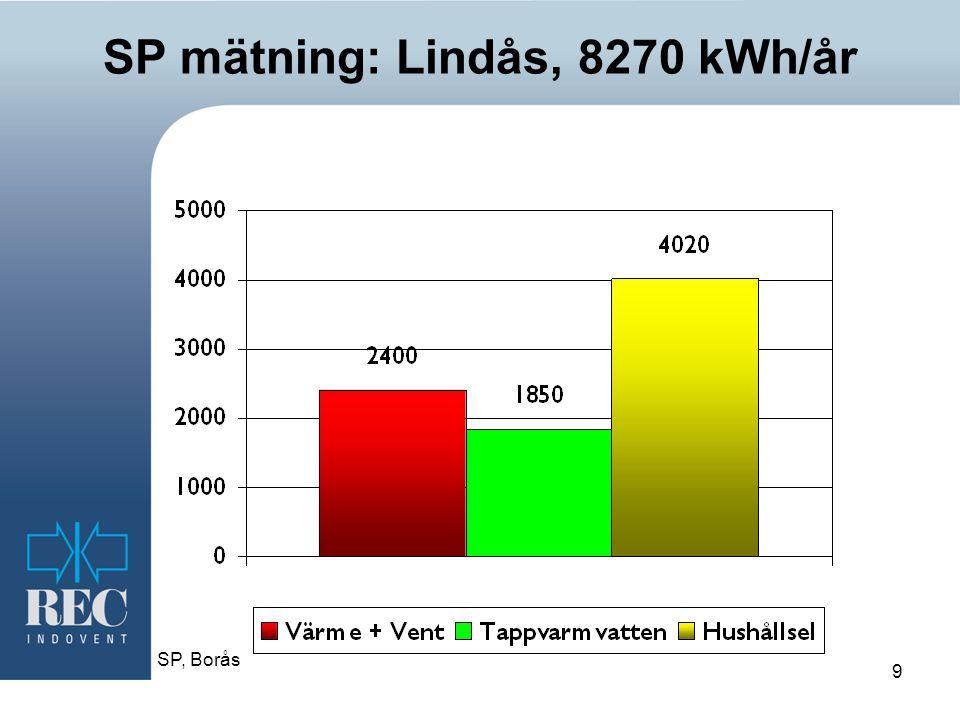9 SP mätning: Lindås, 8270 kWh/år SP, Borås