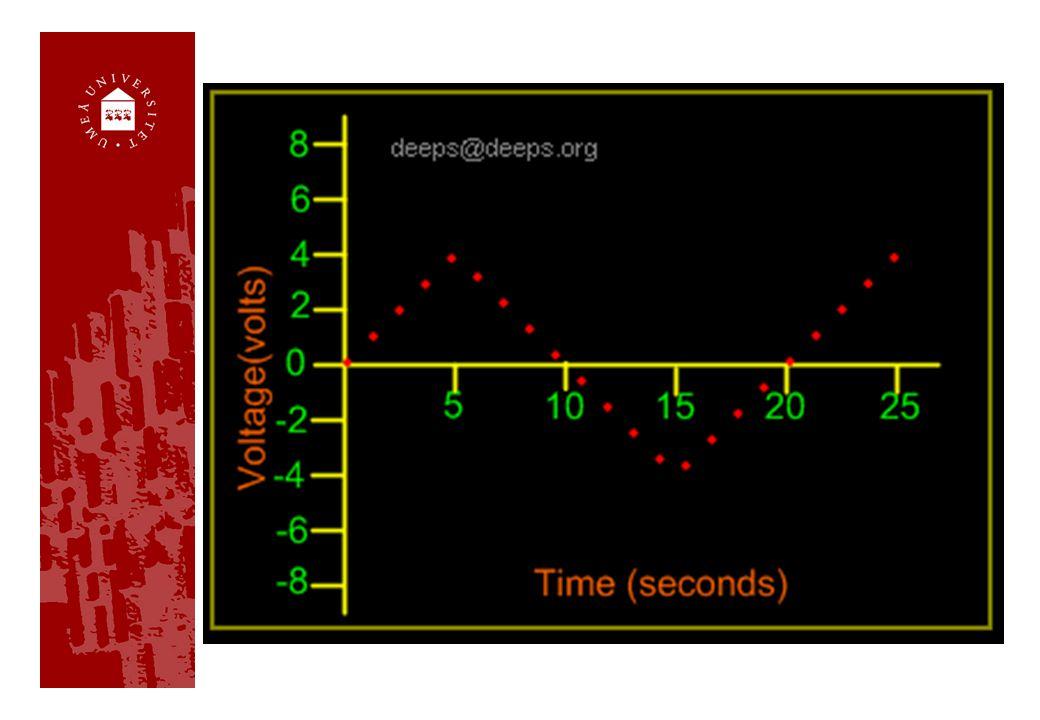 Representation Analog signal => Digital signal Sampling = provtagning Samplingsfrekvens (rate) t.ex.