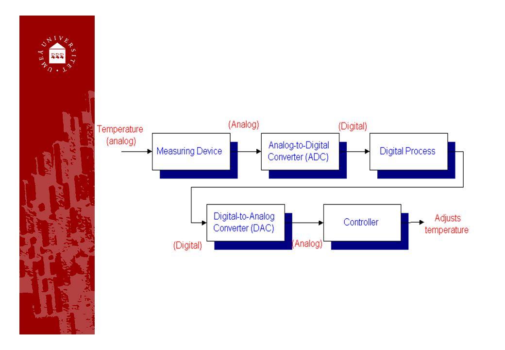 Digitalisering Ljud: analog => digital Sträng/tecken A => 65, a => 97 Hej.