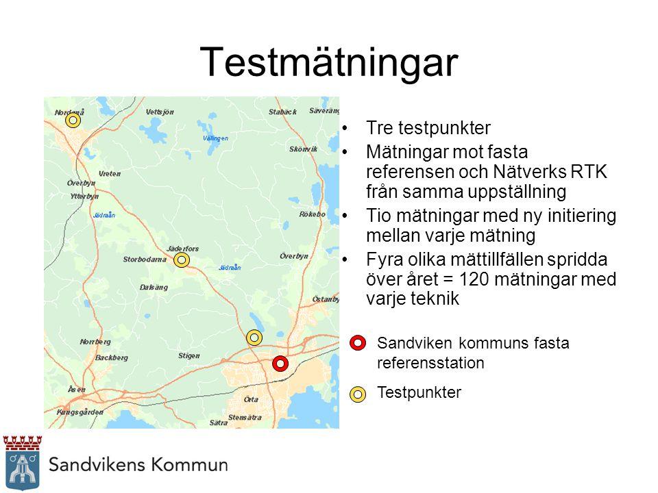 Testmätningar Tre testpunkter Mätningar mot fasta referensen och Nätverks RTK från samma uppställning Tio mätningar med ny initiering mellan varje mät