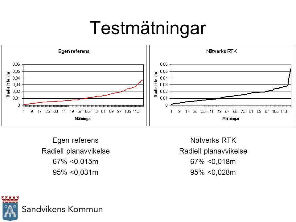 Egen referens Radiell planavvikelse 67% <0,015m 95% <0,031m Nätverks RTK Radiell planavvikelse 67% <0,018m 95% <0,028m