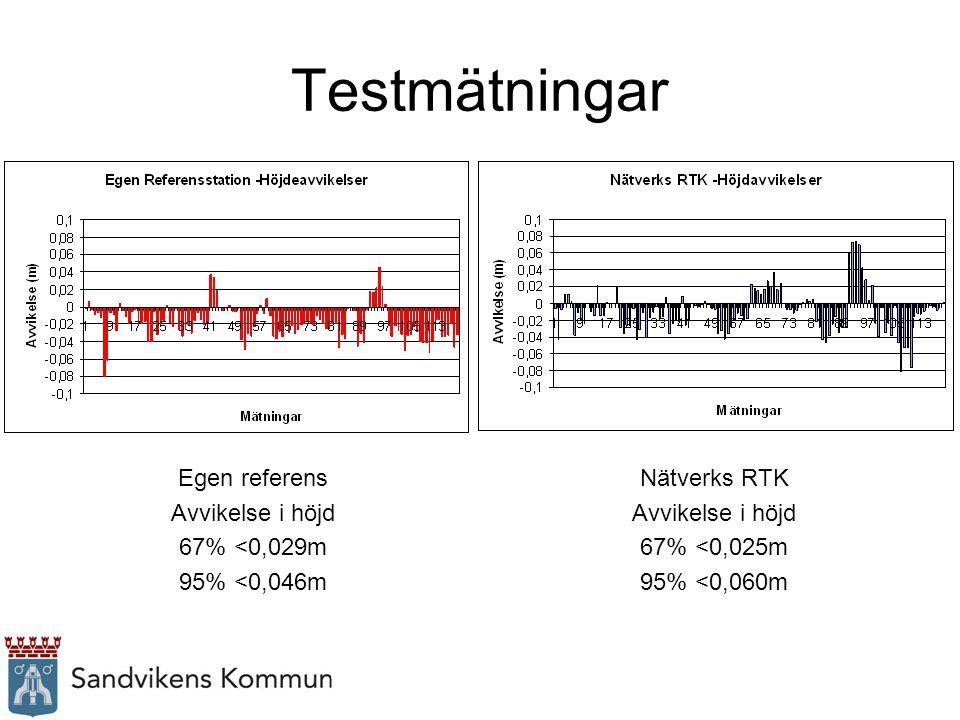 Testmätningar Egen referens Avvikelse i höjd 67% <0,029m 95% <0,046m Nätverks RTK Avvikelse i höjd 67% <0,025m 95% <0,060m