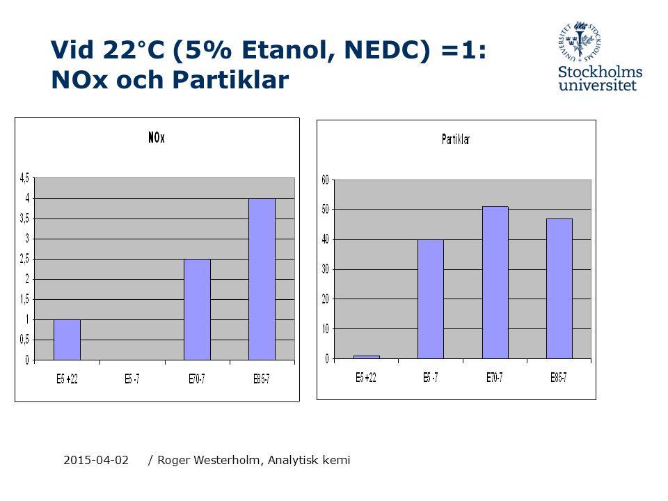 2015-04-02/ Roger Westerholm, Analytisk kemi Vid 22°C (5% Etanol, NEDC) =1: NOx och Partiklar