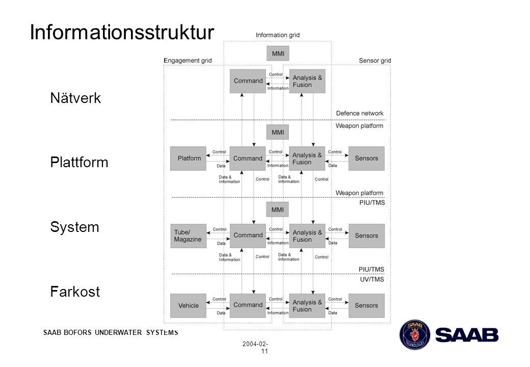 SAAB BOFORS UNDERWATER SYSTEMS 2004-02- 11 Informationsstruktur Nätverk Plattform System Farkost