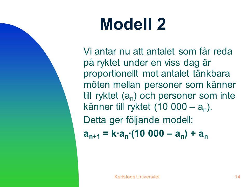 Karlstads Universitet14 Modell 2 Vi antar nu att antalet som får reda på ryktet under en viss dag är proportionellt mot antalet tänkbara möten mellan personer som känner till ryktet (a n ) och personer som inte känner till ryktet (10 000 – a n ).
