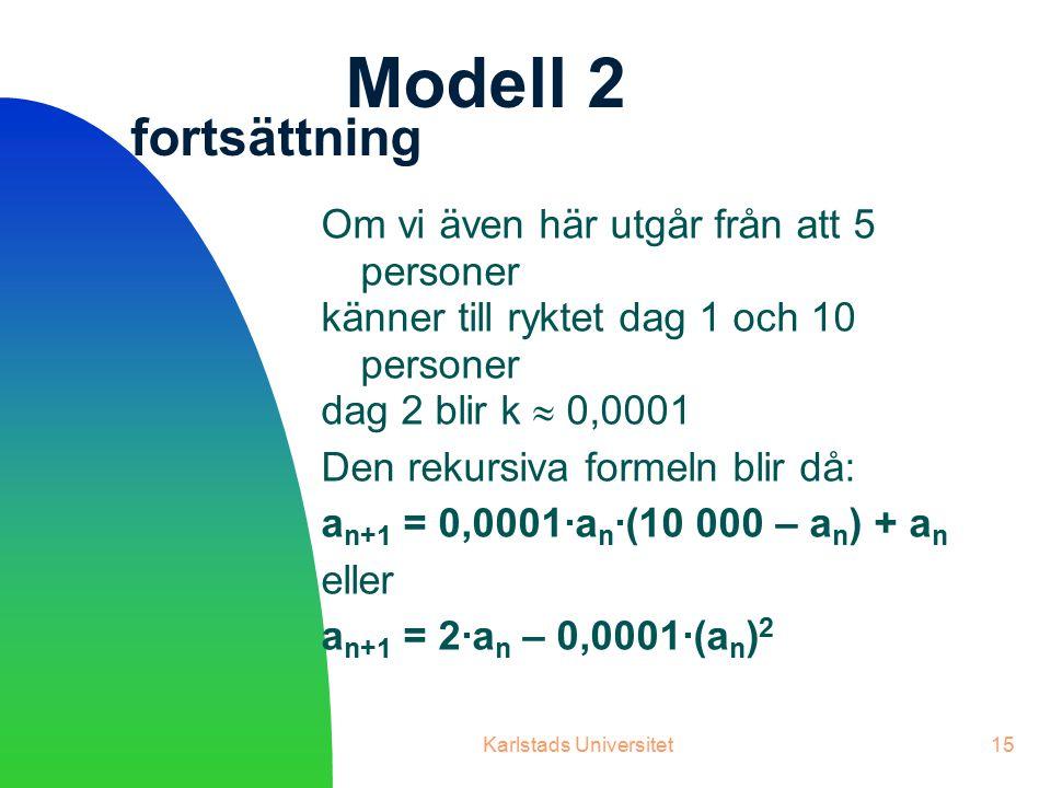 Karlstads Universitet15 Modell 2 fortsättning Om vi även här utgår från att 5 personer känner till ryktet dag 1 och 10 personer dag 2 blir k  0,0001 Den rekursiva formeln blir då: a n+1 = 0,0001∙a n ∙(10 000 – a n ) + a n eller a n+1 = 2∙a n – 0,0001∙(a n ) 2