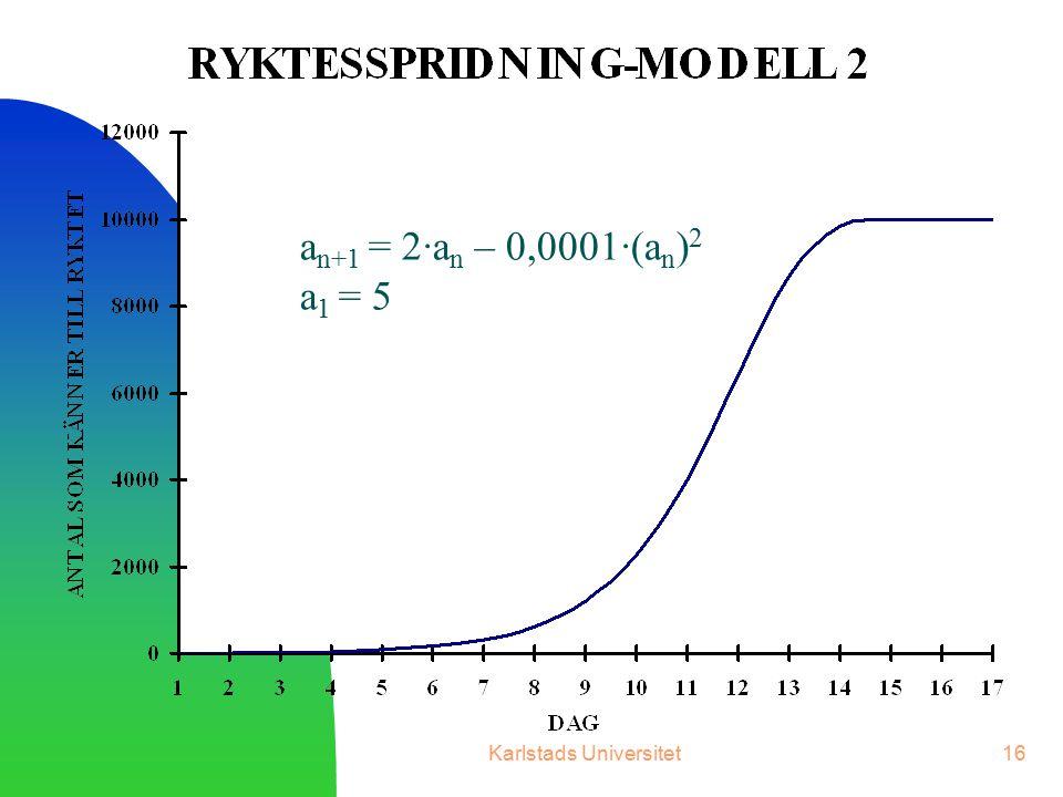 Karlstads Universitet16 a n+1 = 2∙a n – 0,0001∙(a n ) 2 a 1 = 5
