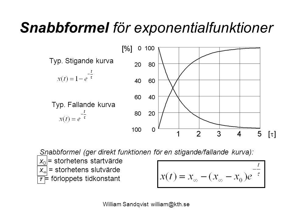 William Sandqvist william@kth.se Typ. Stigande kurva Typ. Fallande kurva Snabbformel (ger direkt funktionen för en stigande/fallande kurva): x 0 = sto
