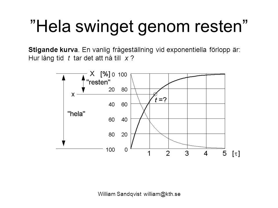 """""""Hela swinget genom resten"""" Stigande kurva. En vanlig frågeställning vid exponentiella förlopp är: Hur lång tid t tar det att nå till x ?"""
