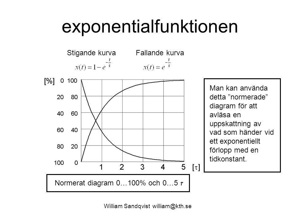 William Sandqvist william@kth.se exponentialfunktionen Stigande kurvaFallande kurva Vid tiden t =  har 1-e -1, 63% av slutvärdet uppnåtts.