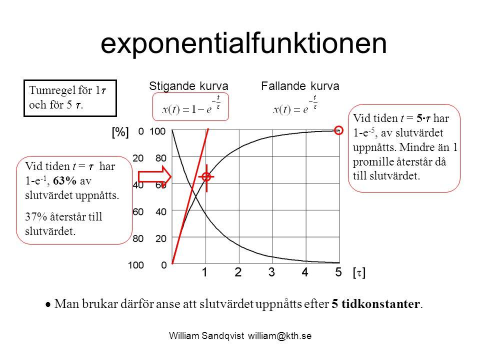 William Sandqvist william@kth.se exponentialfunktionen Stigande kurvaFallande kurva Vid tiden t =  åter- står det e -1, 37%, av slut-värdet.