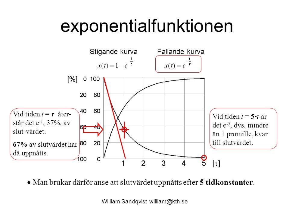 William Sandqvist william@kth.se exponentialfunktionen Stigande kurvaFallande kurva Vid tiden t =  åter- står det e -1, 37%, av slut-värdet. 67% av s