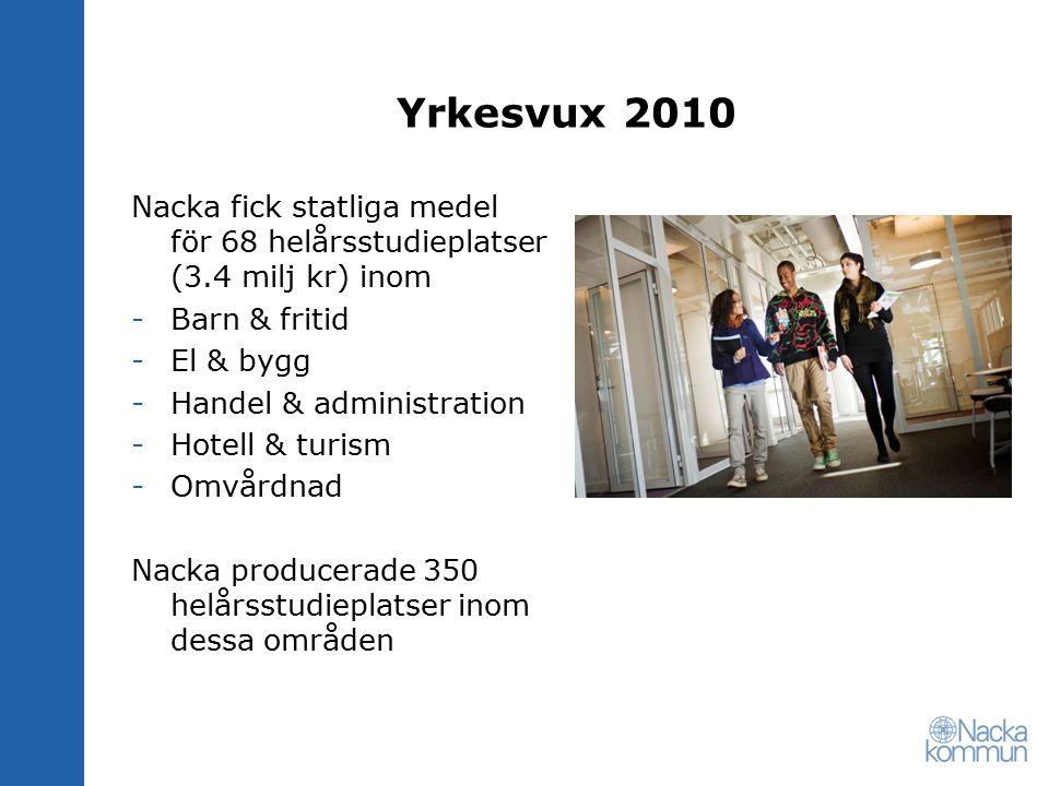 Yrkesvux 2010 Nacka fick statliga medel för 68 helårsstudieplatser (3.4 milj kr) inom -Barn & fritid -El & bygg -Handel & administration -Hotell & tur