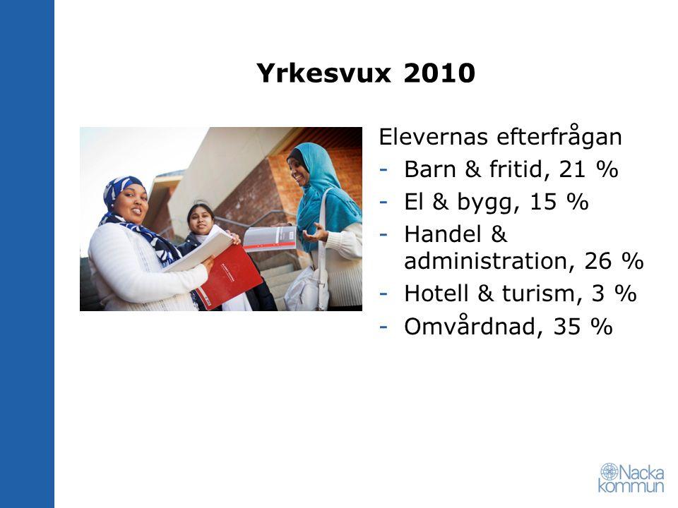 Yrkesvux 2010 De mest populära anordnarna av yrkesvux i Nacka -Omsorgslyftet -Kompetensutveck- lingsinstitutet -Lernia -Jensen -Åsö
