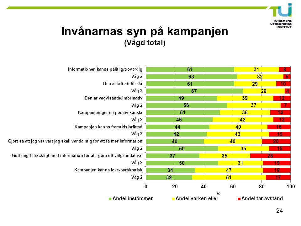 24 Invånarnas syn på kampanjen (Vägd total)
