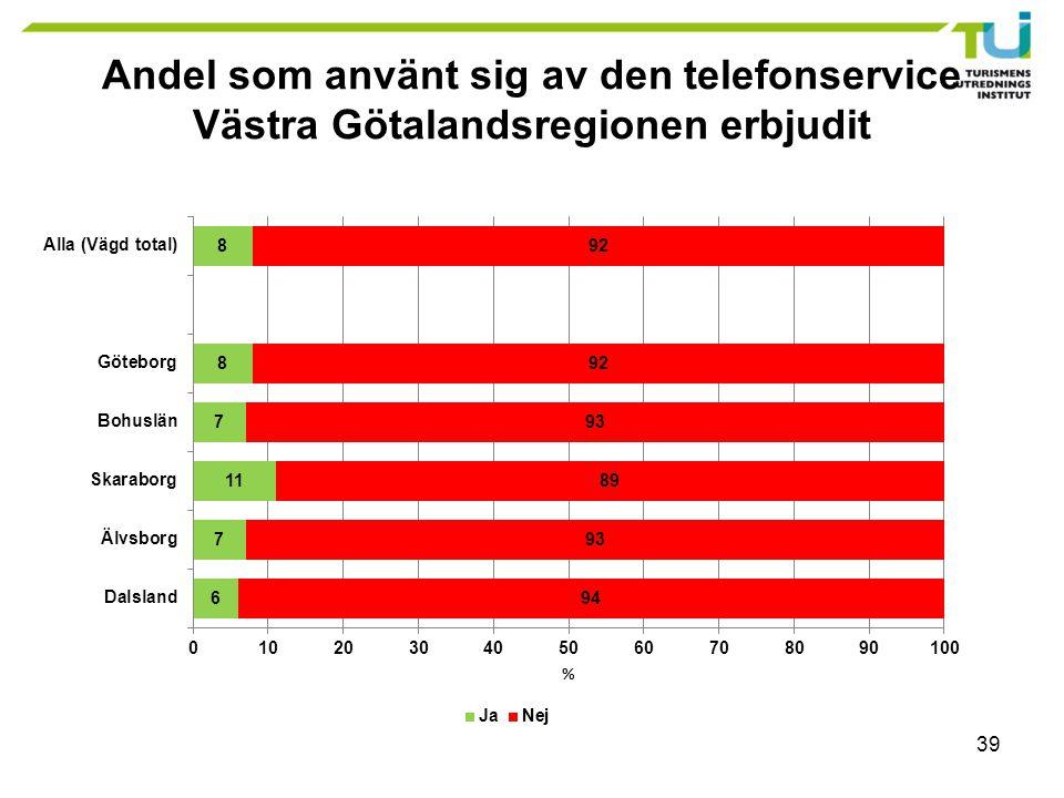 39 Andel som använt sig av den telefonservice Västra Götalandsregionen erbjudit