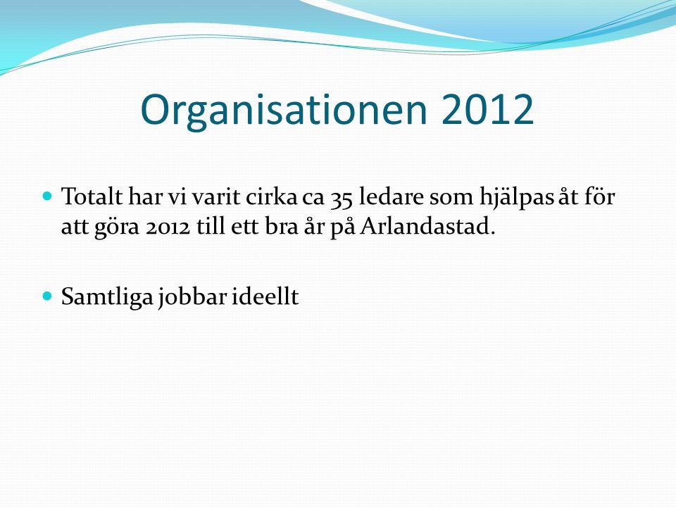 Organisationen 2012 Totalt har vi varit cirka ca 35 ledare som hjälpas åt för att göra 2012 till ett bra år på Arlandastad. Samtliga jobbar ideellt