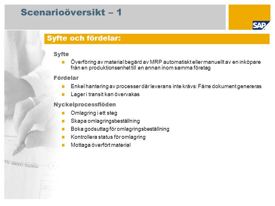 Scenarioöversikt – 1 Syfte Överföring av material begärd av MRP automatiskt eller manuellt av en inköpare från en produktionsenhet till en annan inom samma företag Fördelar Enkel hantering av processer där leverans inte krävs: Färre dokument genereras Lager i transit kan övervakas Nyckelprocessflöden Omlagring i ett steg Skapa omlagringsbeställning Boka godsuttag för omlagringsbeställning Kontrollera status för omlagring Mottaga överfört material Syfte och fördelar: