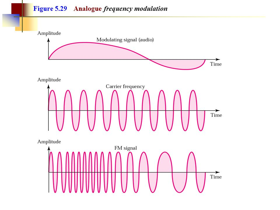 Figure 5.29 Analogue frequency modulation