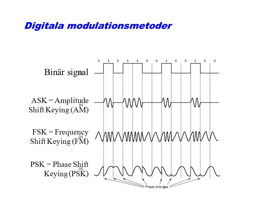 Digitala modulationsmetoder Binär signal ASK = Amplitude Shift Keying (AM) FSK = Frequency Shift Keying (FM) PSK = Phase Shift Keying (PSK)