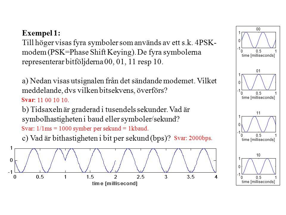 Exempel 1: Till höger visas fyra symboler som används av ett s.k.