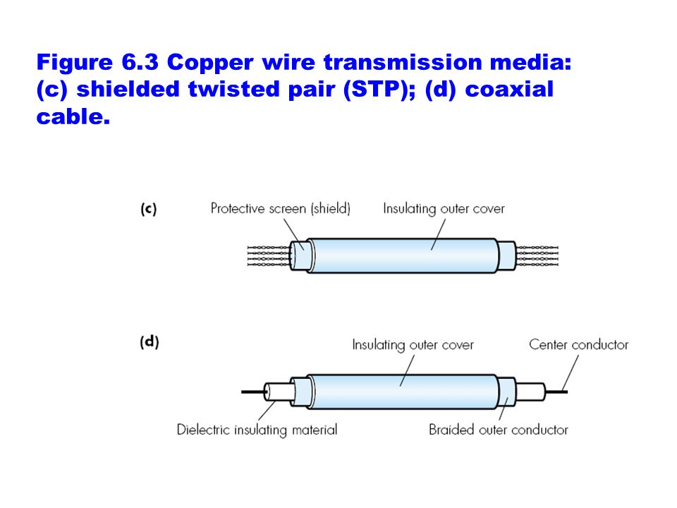 Figure 6.3 Copper wire transmission media: (c) shielded twisted pair (STP); (d) coaxial cable.