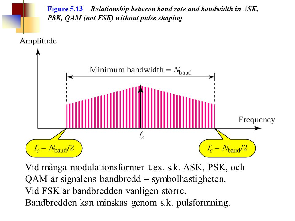 Figure 5.13 Relationship between baud rate and bandwidth in ASK, PSK, QAM (not FSK) without pulse shaping Vid många modulationsformer t.ex. s.k. ASK,