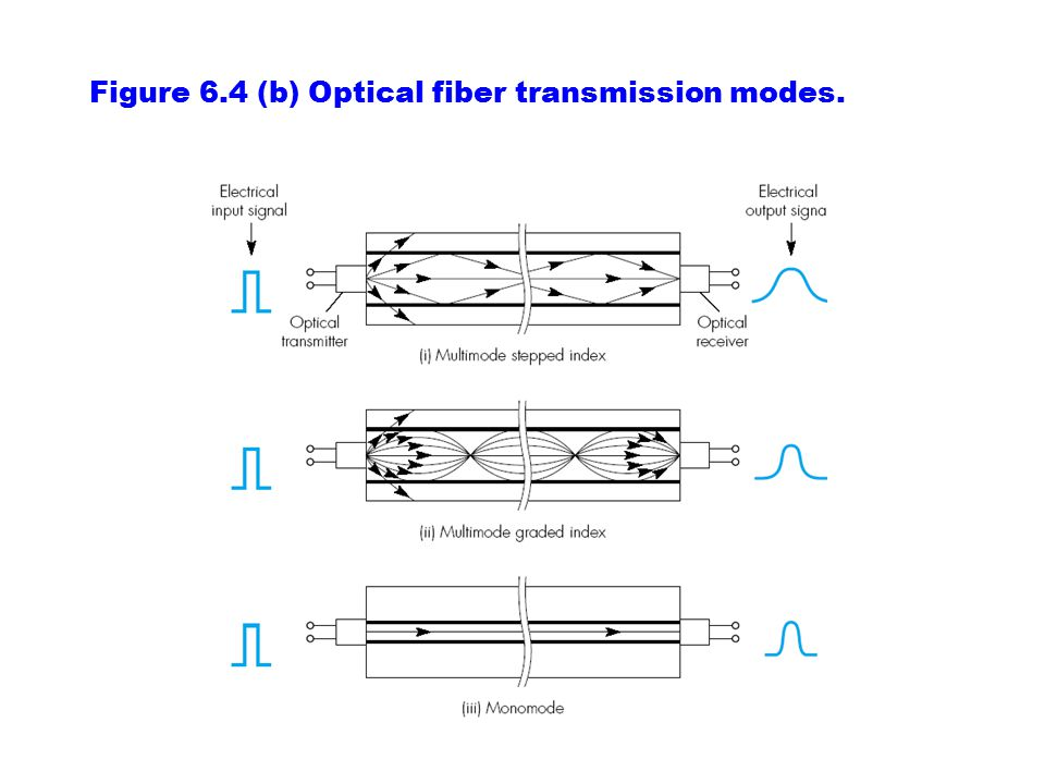 Figure 6.4 (b) Optical fiber transmission modes.