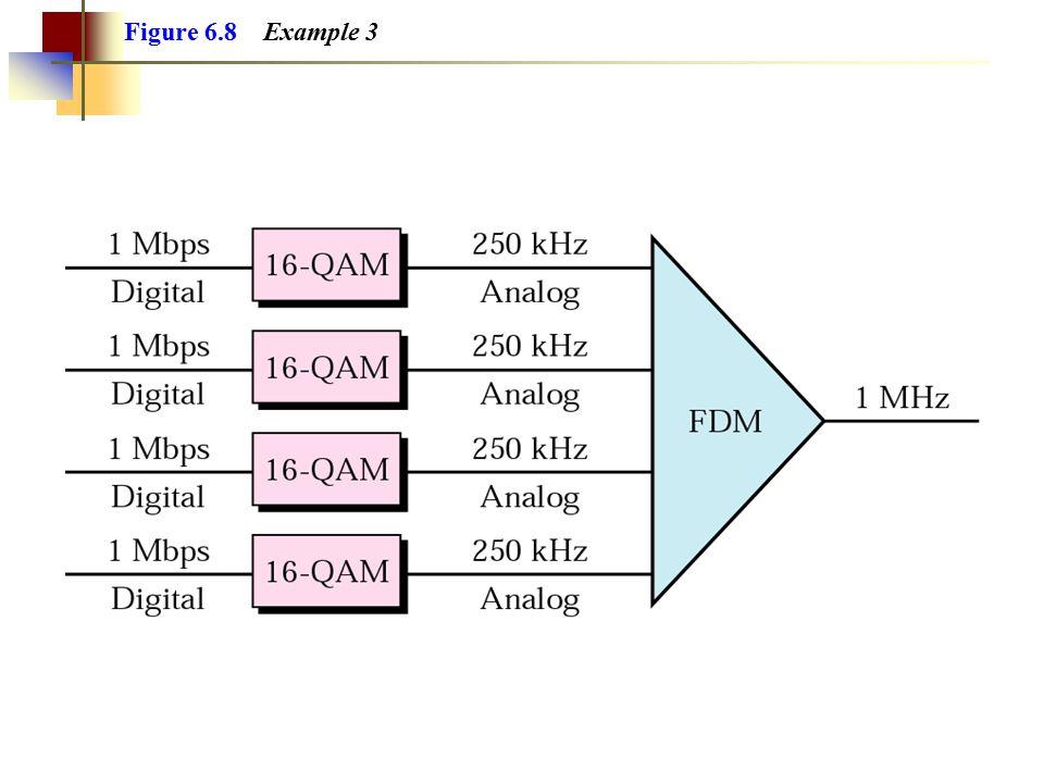 Figure 6.8 Example 3