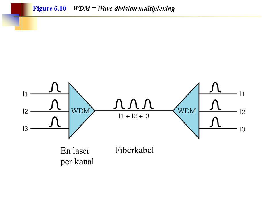 Figure 6.10 WDM = Wave division multiplexing Fiberkabel En laser per kanal
