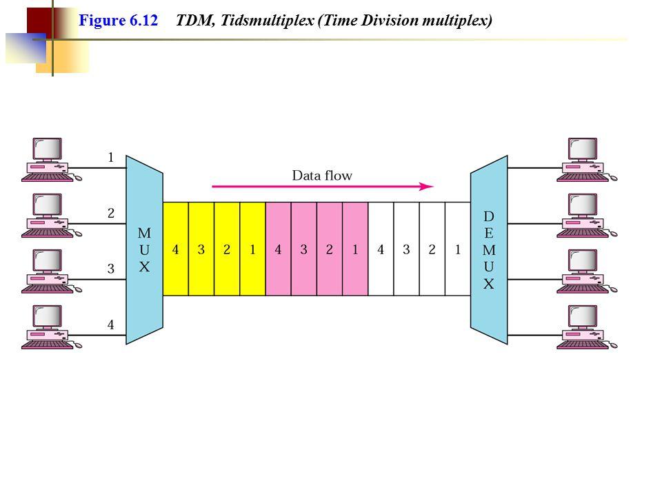 Figure 6.12 TDM, Tidsmultiplex (Time Division multiplex)