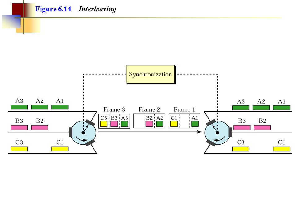 Figure 6.14 Interleaving