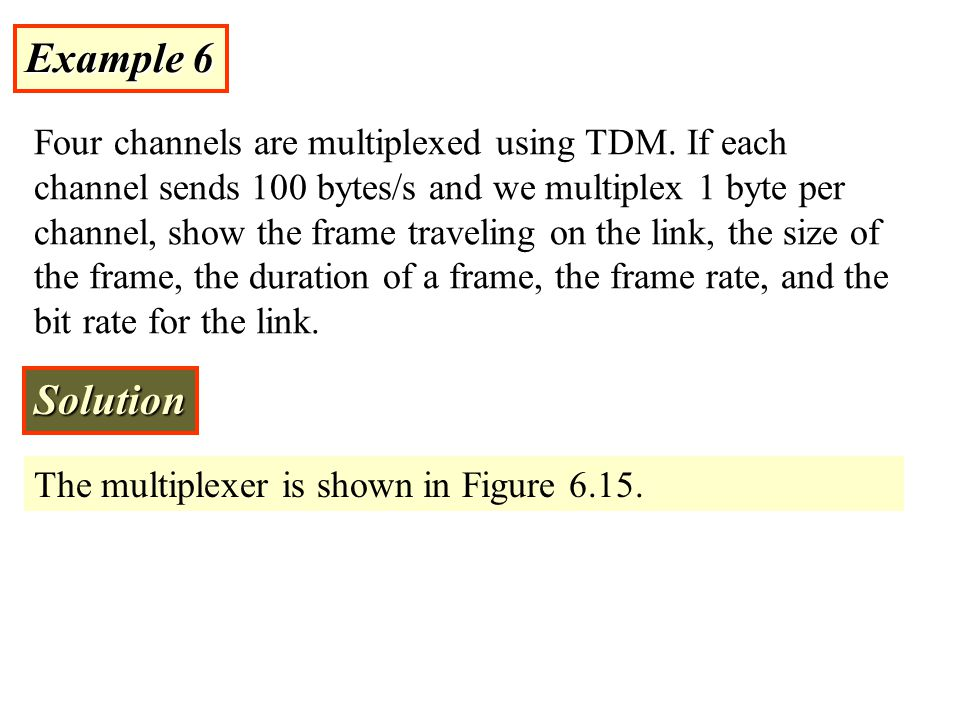 Example 6 Four channels are multiplexed using TDM.