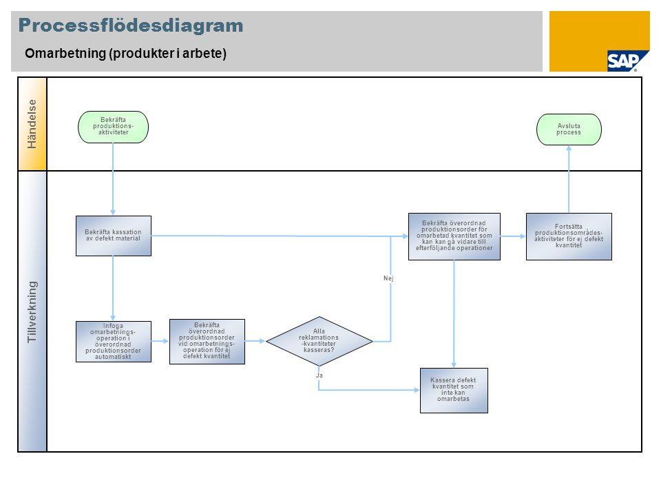 Processflödesdiagram Omarbetning (produkter i arbete) Tillverkning Händelse Alla reklamations -kvantiteter kasseras? Bekräfta kassation av defekt mate